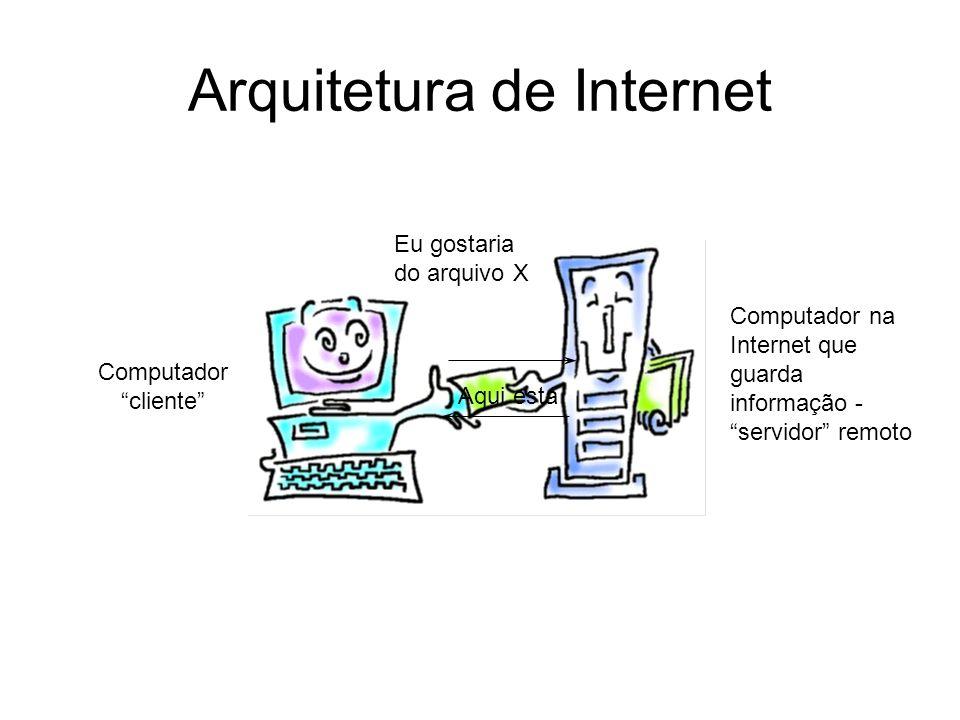 Arquitetura de Internet