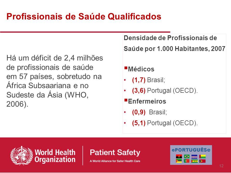 Profissionais de Saúde Qualificados