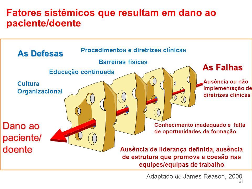 Fatores sistêmicos que resultam em dano ao paciente/doente
