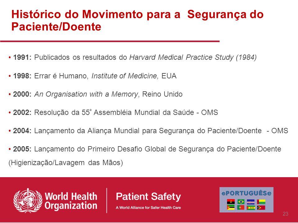 Histórico do Movimento para a Segurança do Paciente/Doente