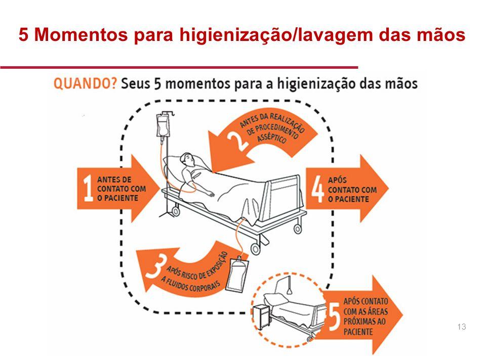 5 Momentos para higienização/lavagem das mãos