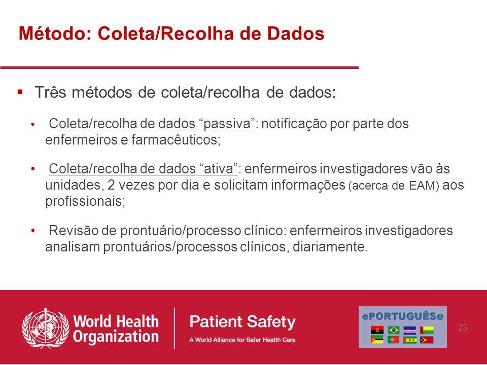 Método: Coleta/Recolha de Dados