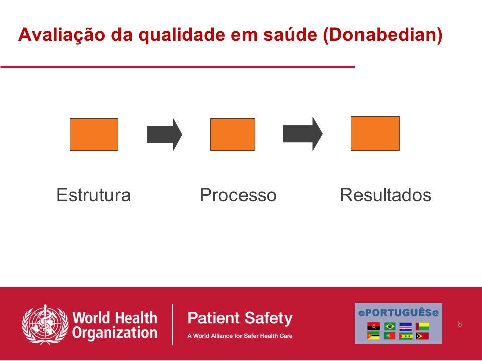 Avaliação da qualidade em saúde (Donabedian)