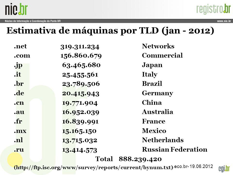 Estimativa de máquinas por TLD (jan - 2012)