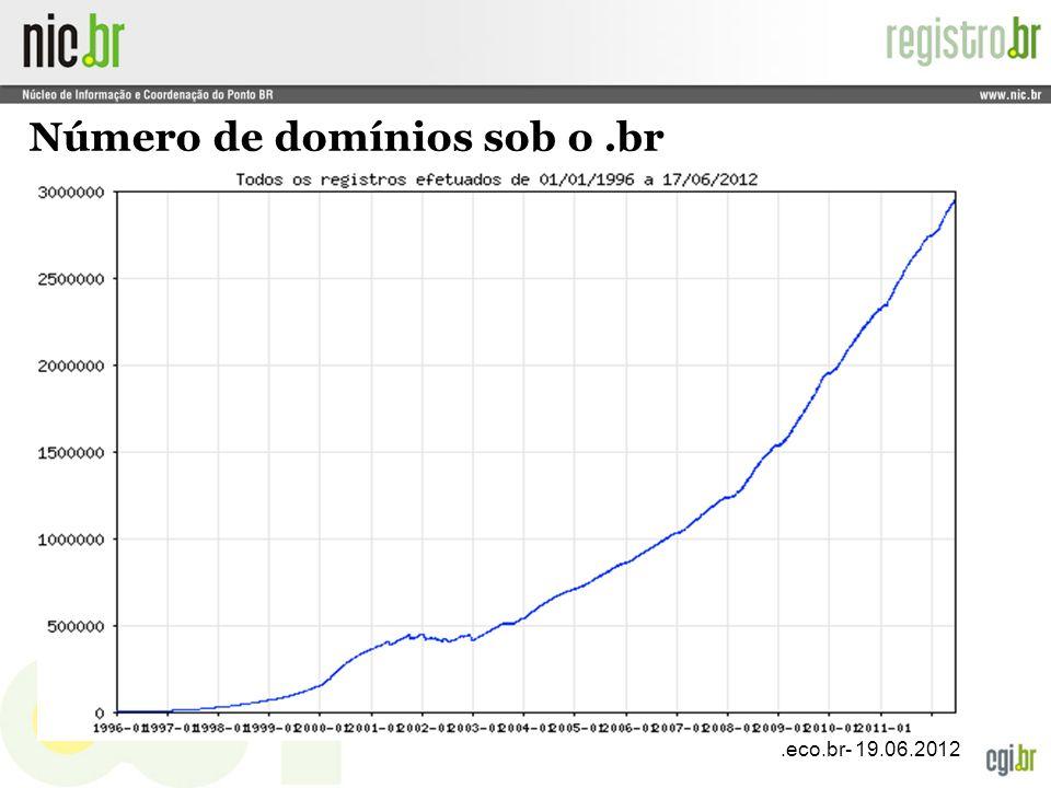 Número de domínios sob o .br