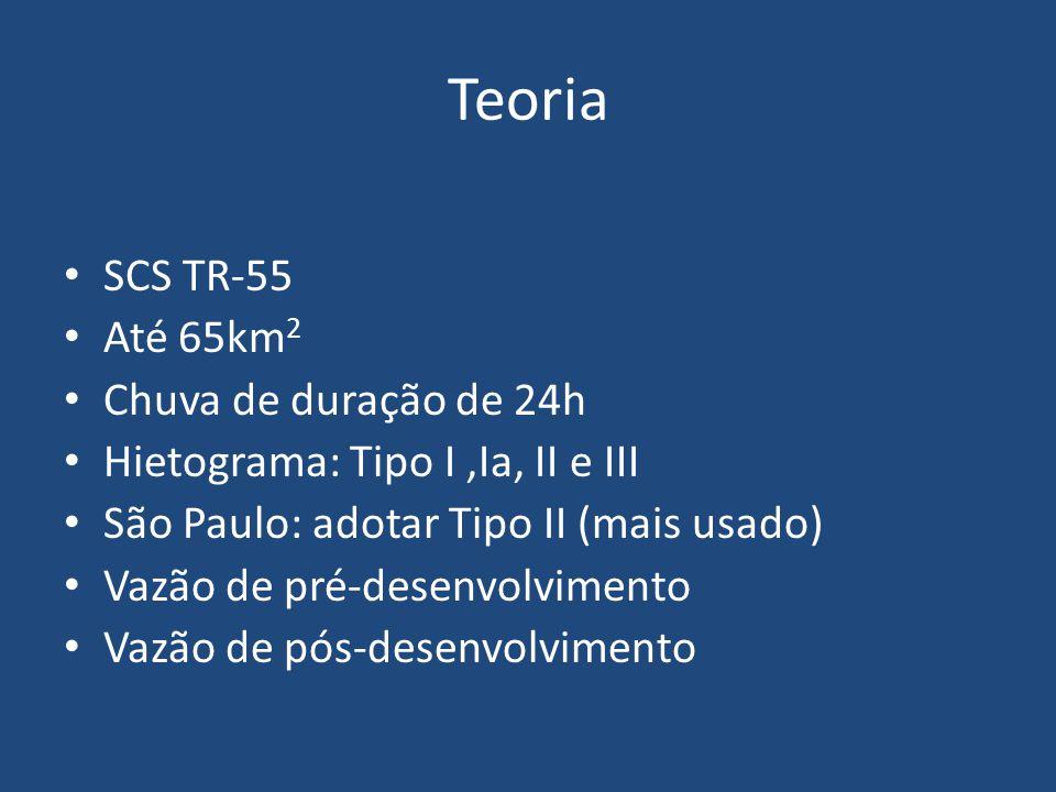 Teoria SCS TR-55 Até 65km2 Chuva de duração de 24h