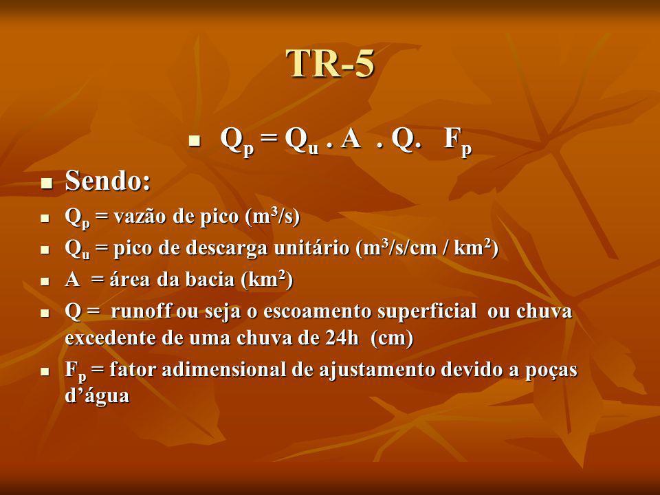 TR-5 Qp = Qu . A . Q. Fp Sendo: Qp = vazão de pico (m3/s)