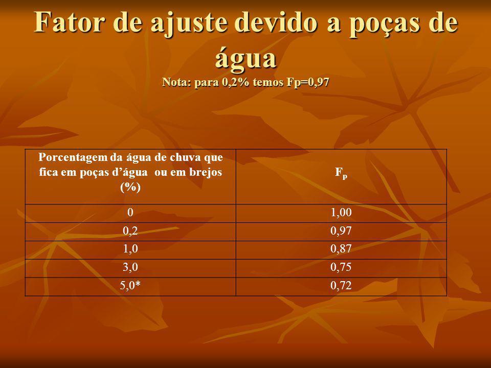Fator de ajuste devido a poças de água Nota: para 0,2% temos Fp=0,97