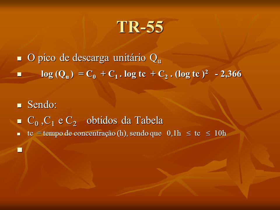 TR-55 O pico de descarga unitário Qu
