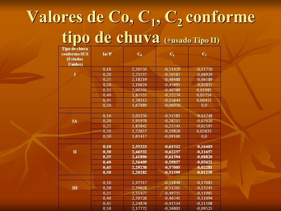 Valores de Co, C1, C2 conforme tipo de chuva (+usado Tipo II)