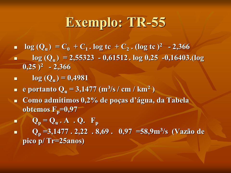 Exemplo: TR-55 log (Qu ) = C0 + C1 . log tc + C2 . (log tc )2 - 2,366