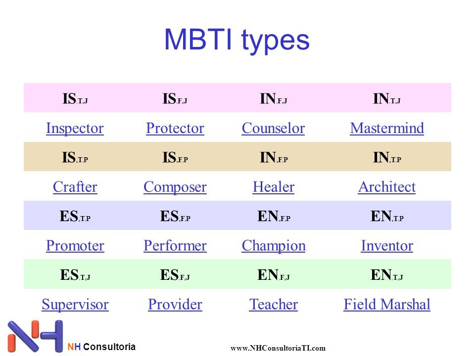 MBTI types ISITEJ ISIFEJ INIFEJ INITEJ Inspector Protector Counselor