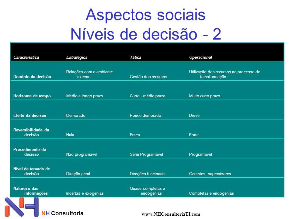 Aspectos sociais Níveis de decisão - 2