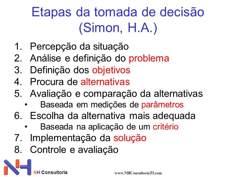 Etapas da tomada de decisão (Simon, H.A.)