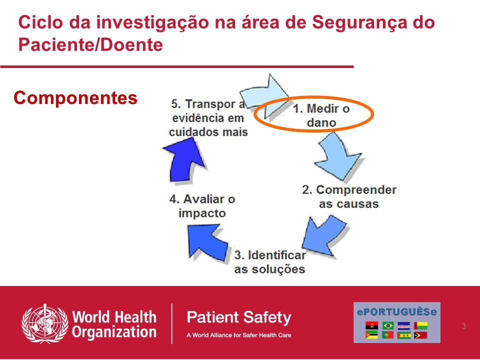 Ciclo da investigação na área de Segurança do Paciente/Doente