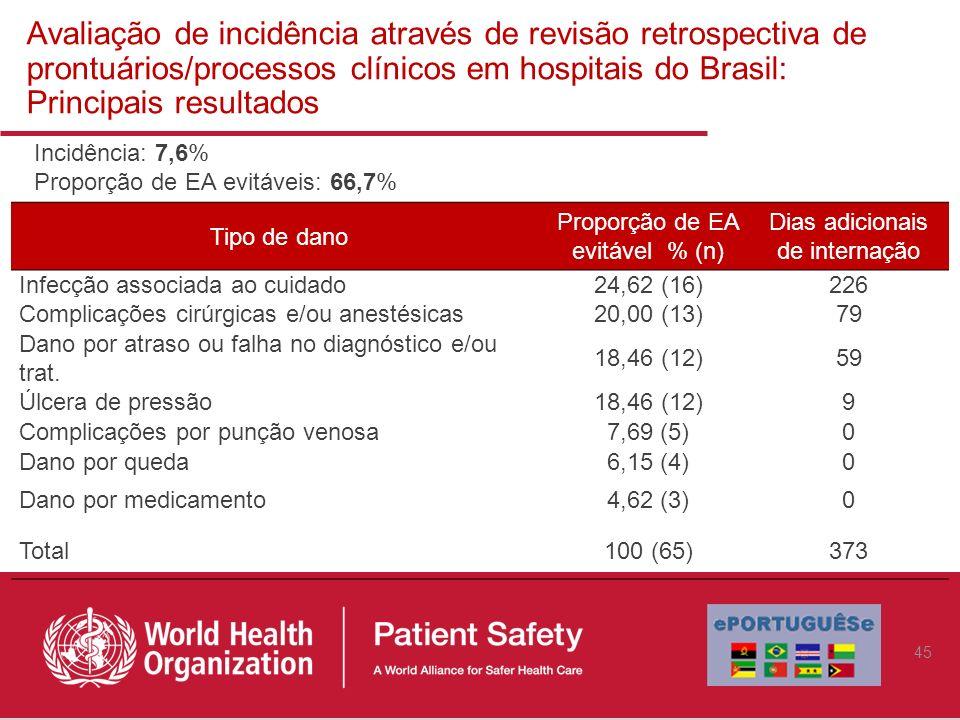 Avaliação de incidência através de revisão retrospectiva de prontuários/processos clínicos em hospitais do Brasil: Principais resultados