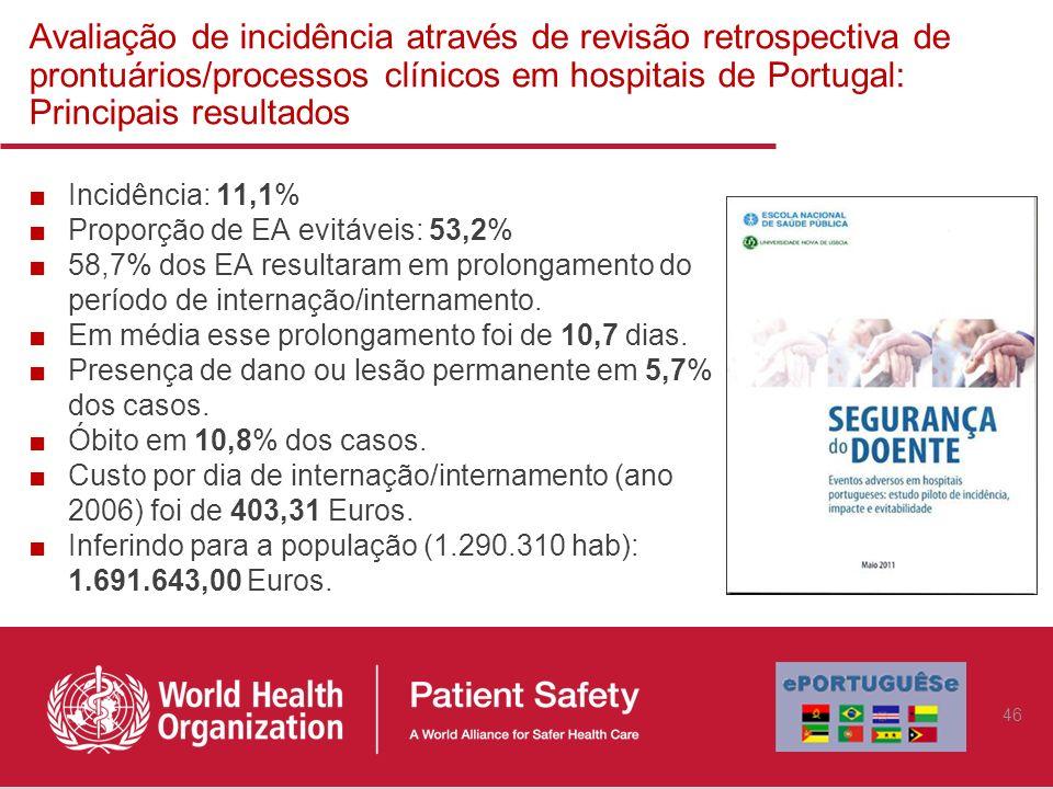 Avaliação de incidência através de revisão retrospectiva de prontuários/processos clínicos em hospitais de Portugal: Principais resultados