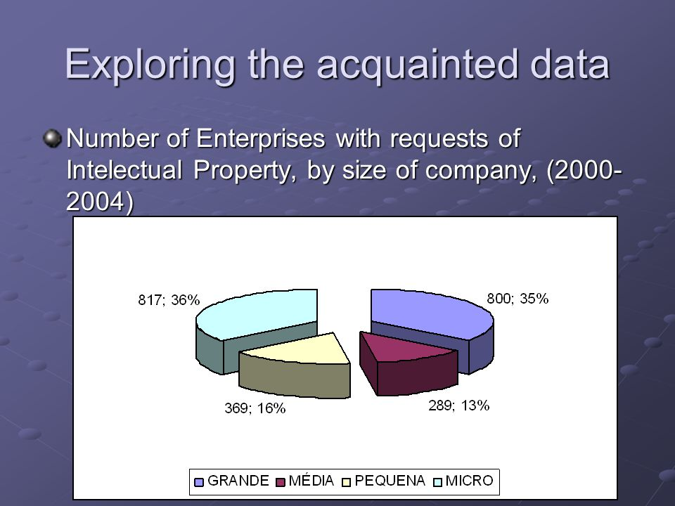 Exploring the acquainted data