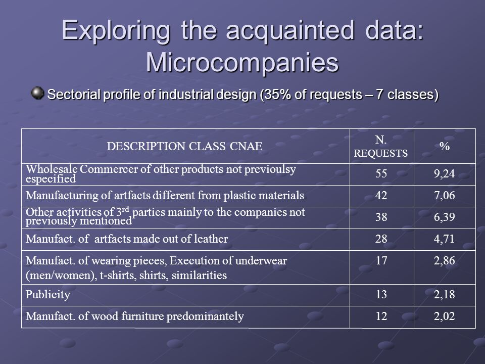 Exploring the acquainted data: Microcompanies