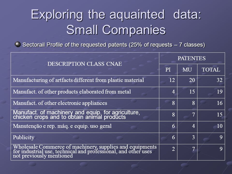 Exploring the aquainted data: Small Companies