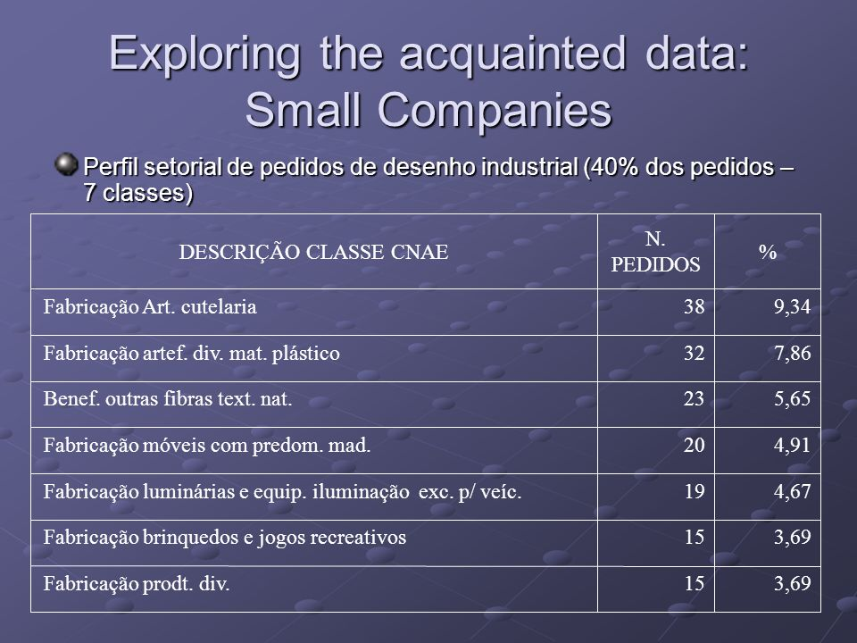 Exploring the acquainted data: Small Companies