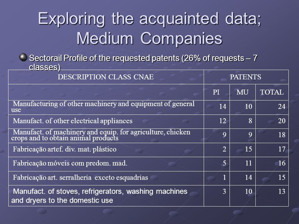 Exploring the acquainted data; Medium Companies