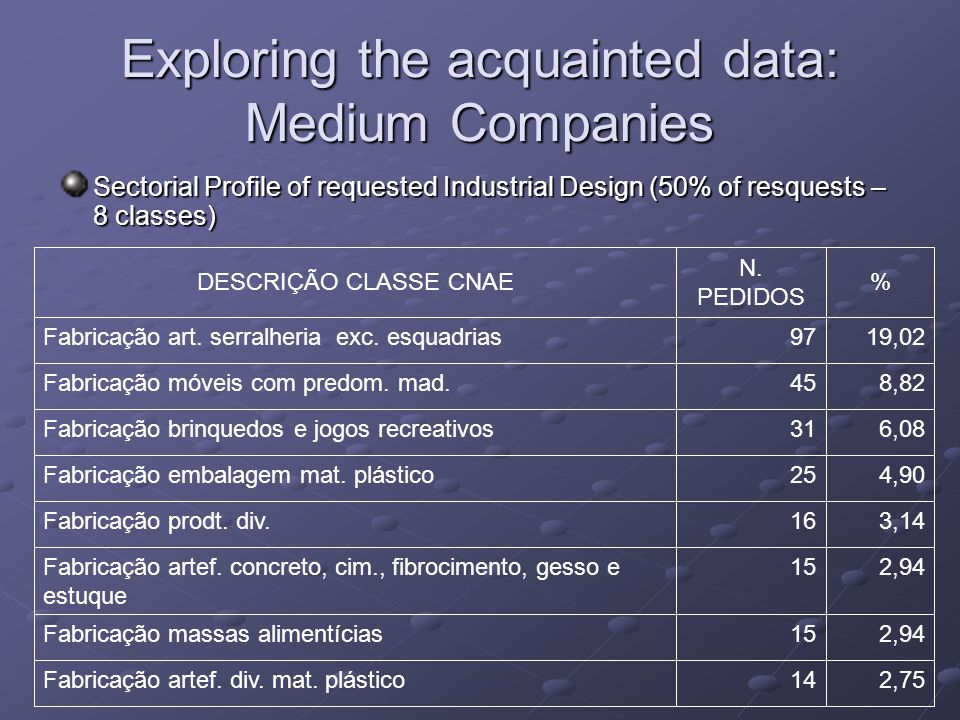 Exploring the acquainted data: Medium Companies