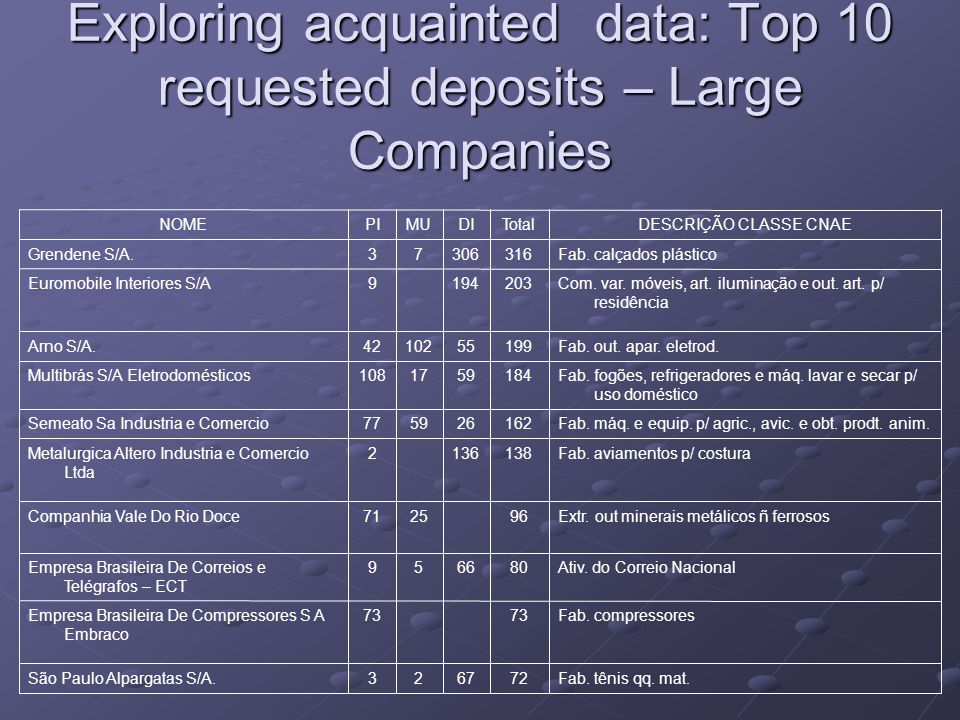 Exploring acquainted data: Top 10 requested deposits – Large Companies