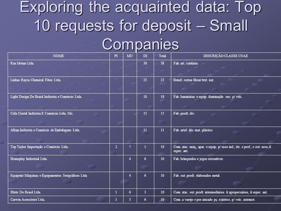 Exploring the acquainted data: Top 10 requests for deposit – Small Companies