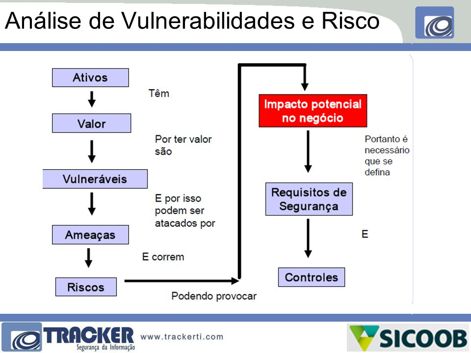 Análise de Vulnerabilidades e Risco