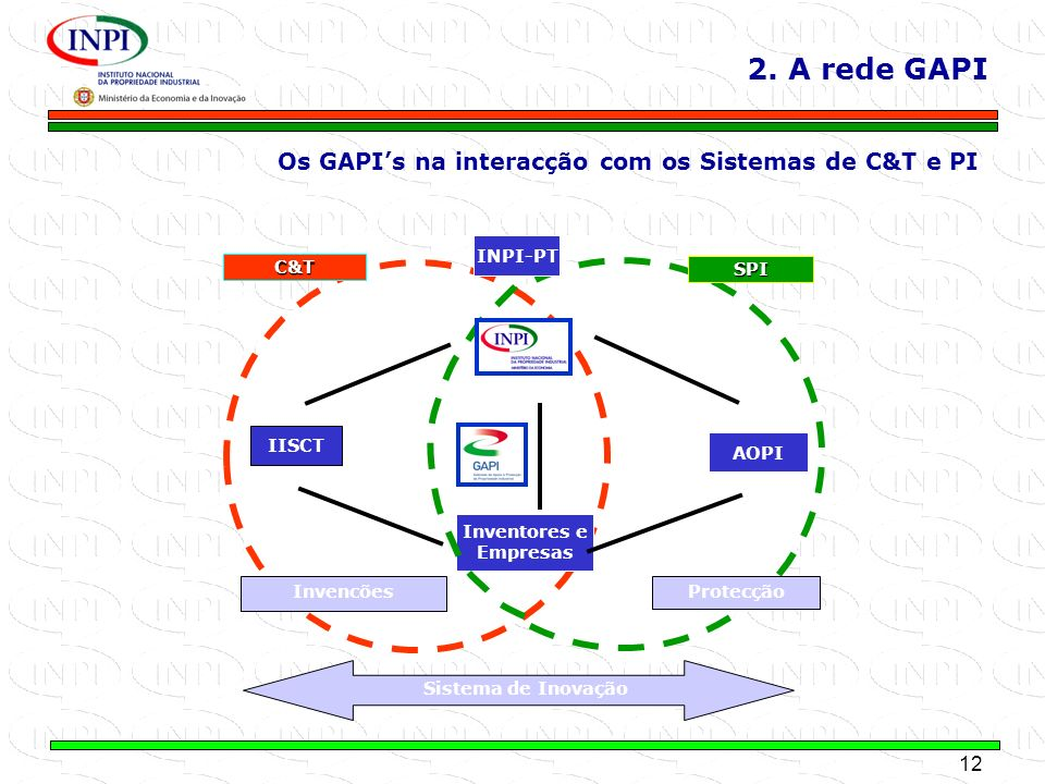 2. A rede GAPI Os GAPI's na interacção com os Sistemas de C&T e PI