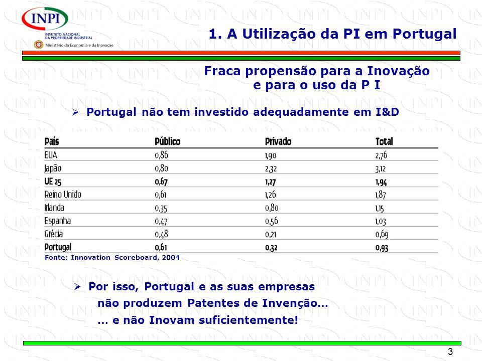 Fraca propensão para a Inovação e para o uso da P I