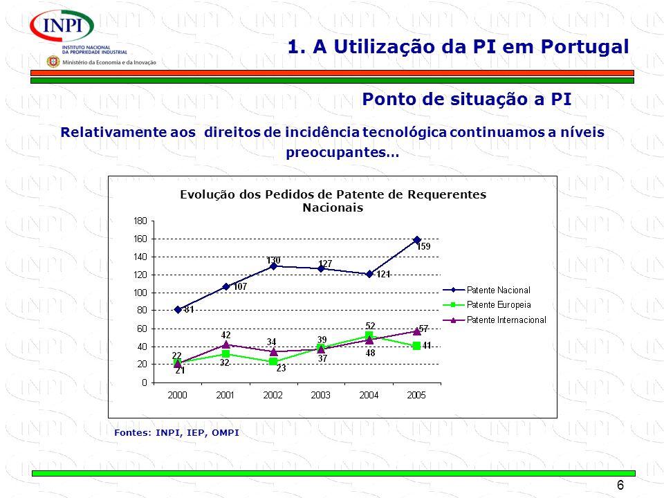 Evolução dos Pedidos de Patente de Requerentes