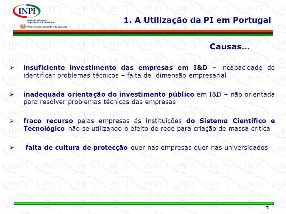 1. A Utilização da PI em Portugal