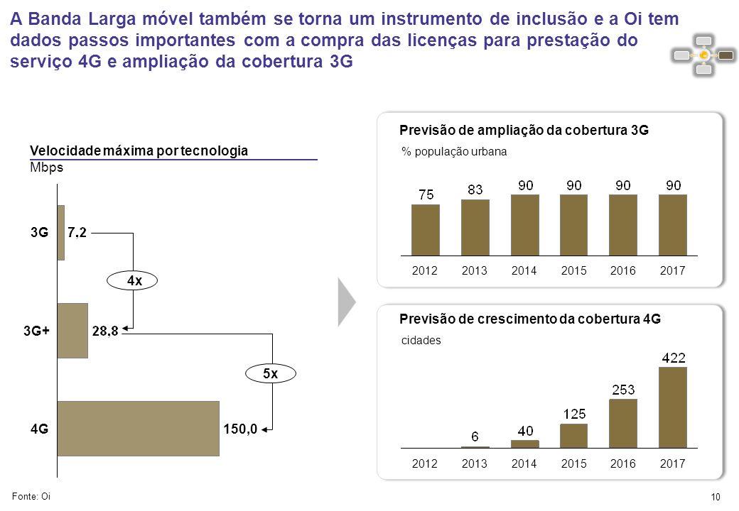 A Banda Larga móvel também se torna um instrumento de inclusão e a Oi tem dados passos importantes com a compra das licenças para prestação do serviço 4G e ampliação da cobertura 3G