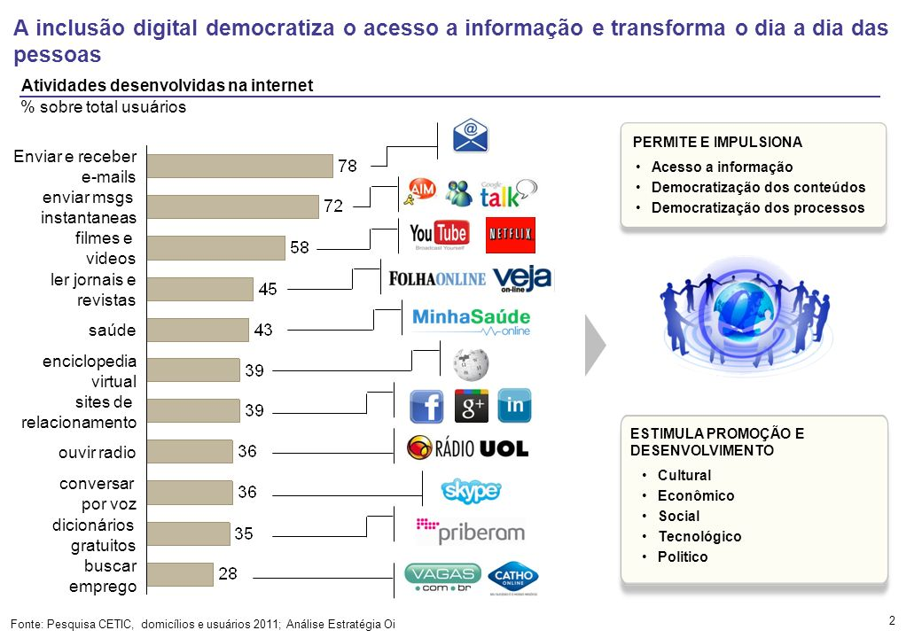 A inclusão digital democratiza o acesso a informação e transforma o dia a dia das pessoas