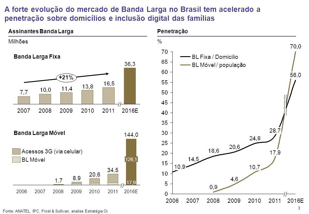 A forte evolução do mercado de Banda Larga no Brasil tem acelerado a penetração sobre domicílios e inclusão digital das famílias