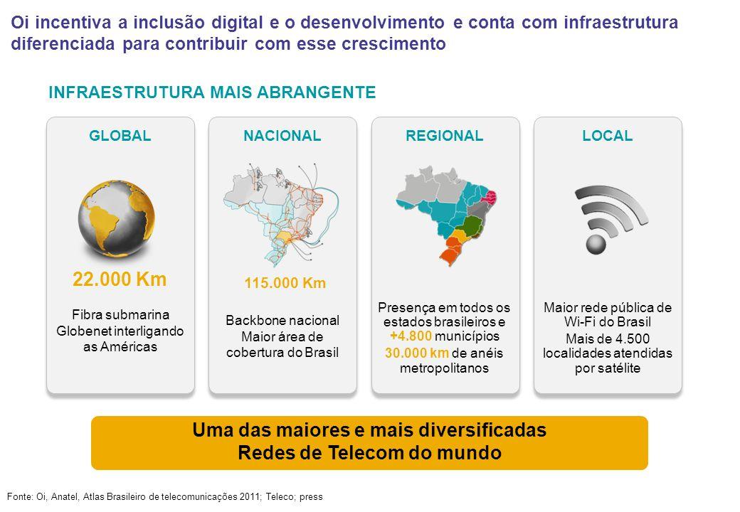 Uma das maiores e mais diversificadas Redes de Telecom do mundo