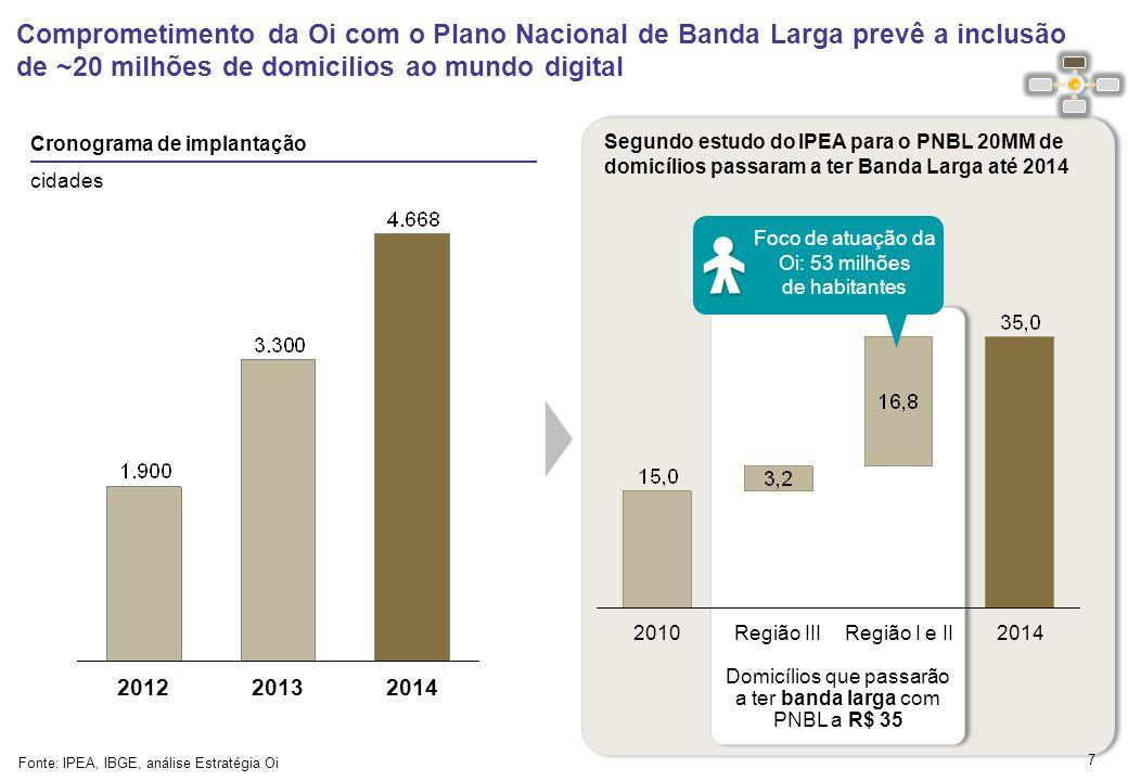 Comprometimento da Oi com o Plano Nacional de Banda Larga prevê a inclusão de ~20 milhões de domicilios ao mundo digital