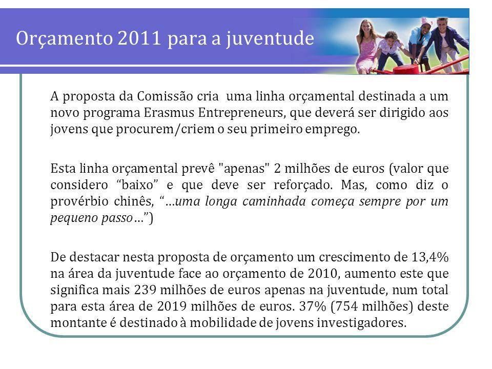 Orçamento 2011 para a juventude