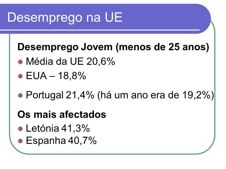 Desemprego na UE Desemprego Jovem (menos de 25 anos) Média da UE 20,6%
