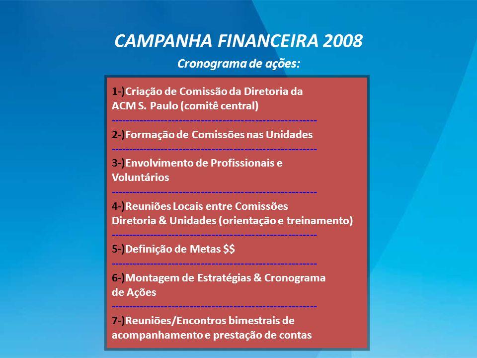 CAMPANHA FINANCEIRA 2008 Cronograma de ações: