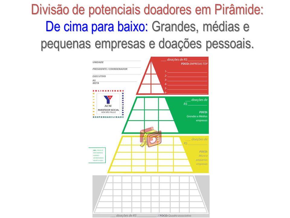 Divisão de potenciais doadores em Pirâmide: De cima para baixo: Grandes, médias e pequenas empresas e doações pessoais.