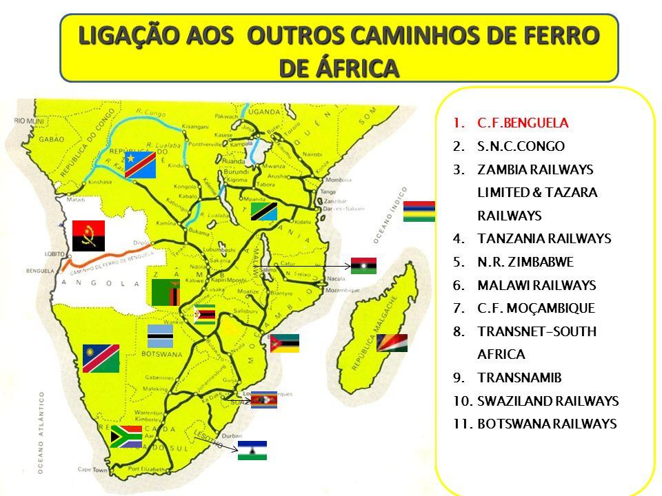 LIGAÇÃO AOS OUTROS CAMINHOS DE FERRO DE ÁFRICA