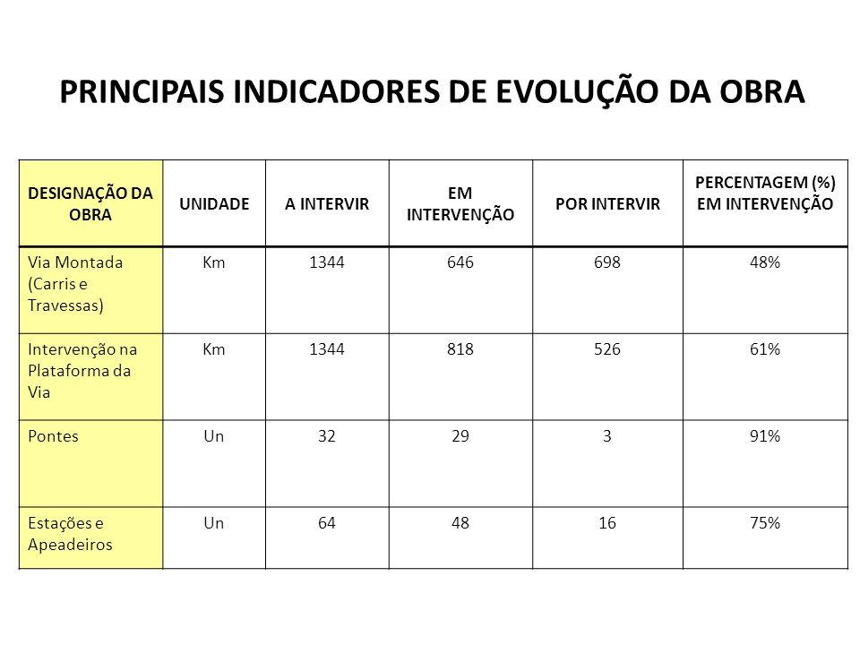 PRINCIPAIS INDICADORES DE EVOLUÇÃO DA OBRA