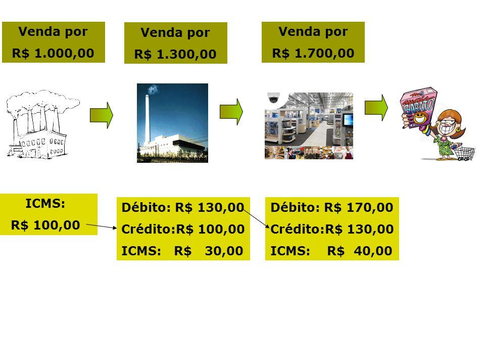 Venda por R$ 1.000,00. Venda por. R$ 1.300,00. Venda por. R$ 1.700,00. ICMS: R$ 100,00. Débito: R$ 130,00.