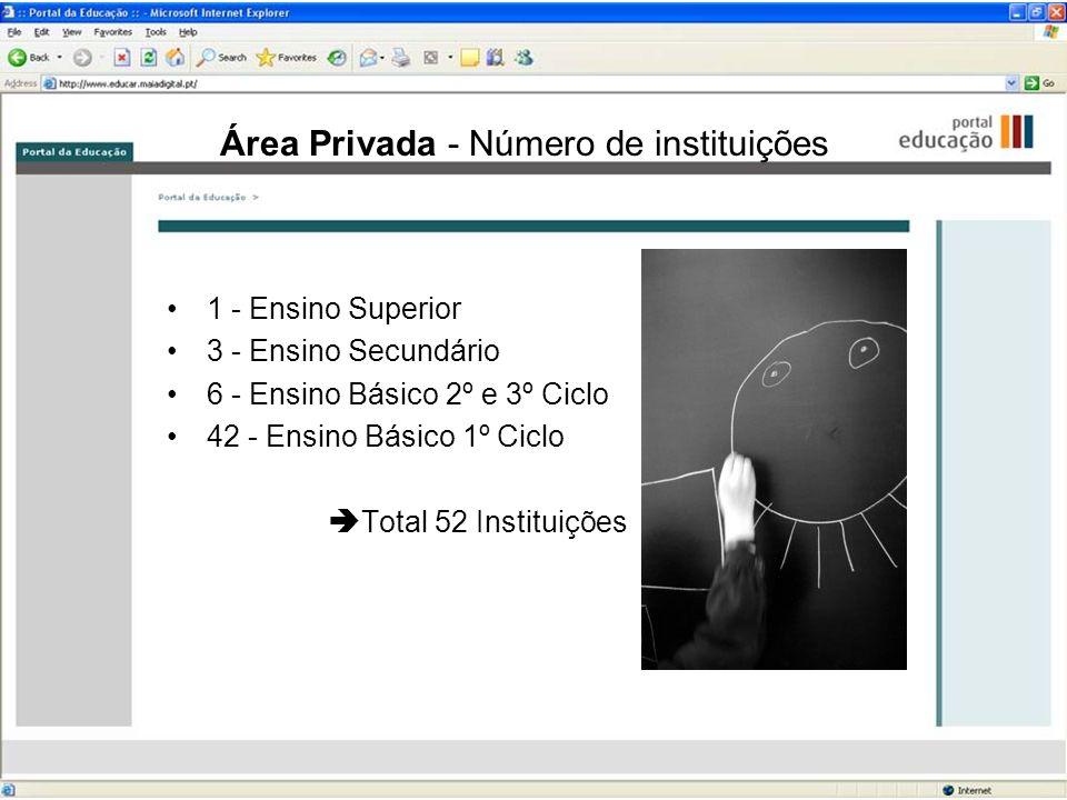 Área Privada - Número de instituições