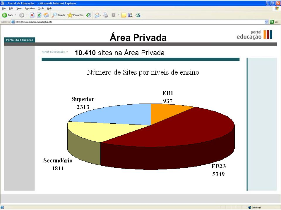 Área Privada 10.410 sites na Área Privada