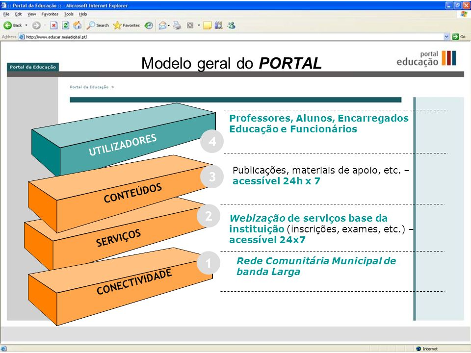Modelo geral do PORTAL 4 3 2 1 UTILIZADORES CONTEÚDOS SERVIÇOS