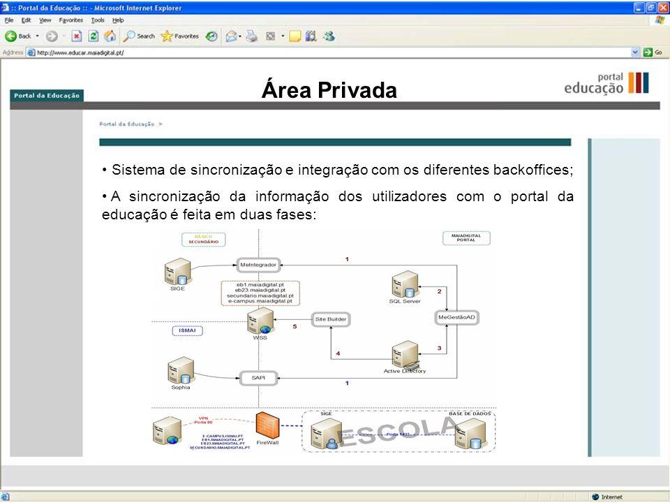 Área Privada Sistema de sincronização e integração com os diferentes backoffices;